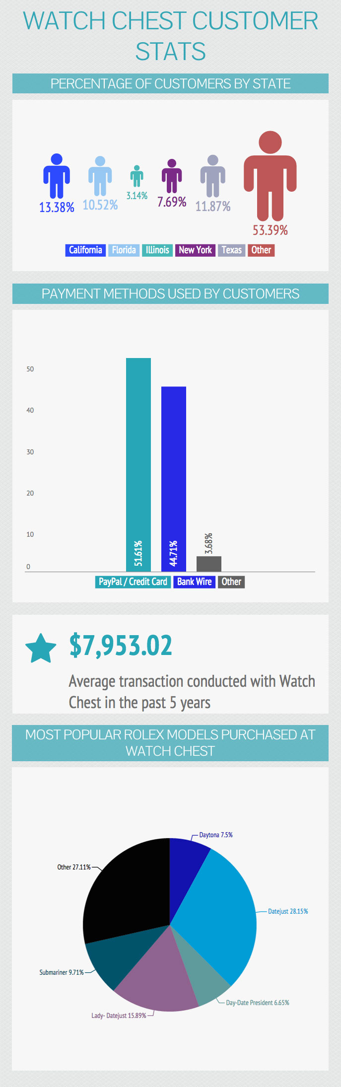 WATCH-CHEST-customer-stats-infographic